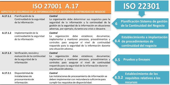 Integración ISO 22301 con ISO 27001